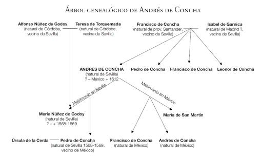 Árbol genealógico de Andrés de Concha
