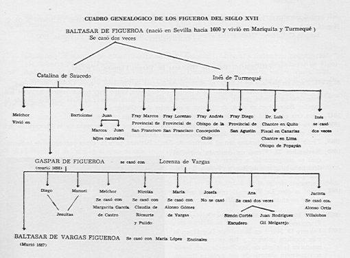 Árbol genealógico de los Figueroa
