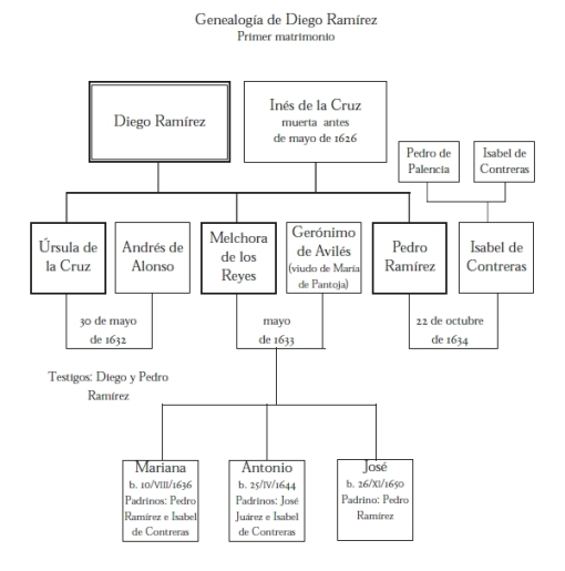 Diego Ramírez - Primer Matrimonio