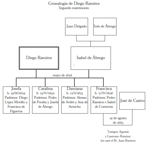 Diego Ramírez - Segundo Matrimonio